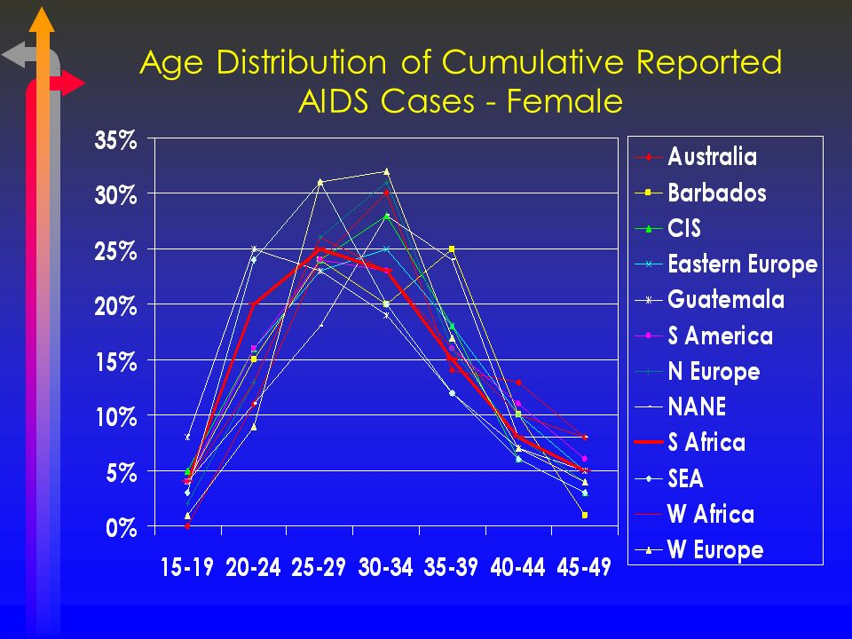 Age Distribution of Cumulative Reported AIDS Cases - Female