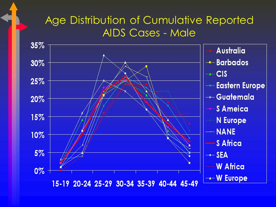 Age Distribution of Cumulative Reported AIDS Cases - Male