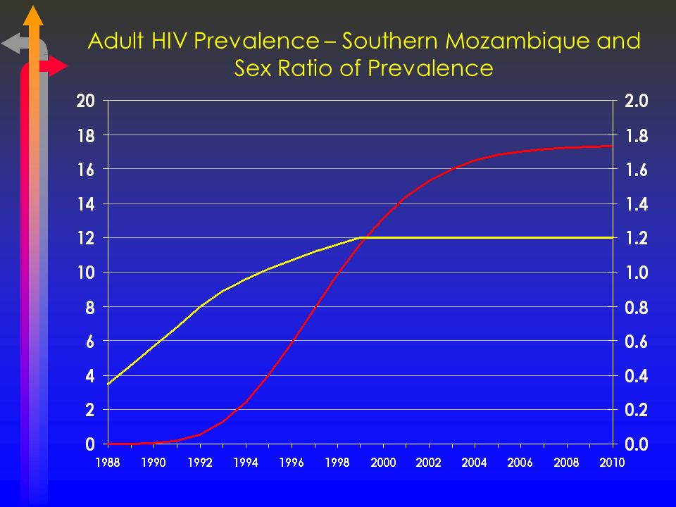 Adult HIV Prevalence – Southern Mozambique and Sex Ratio of Prevalence