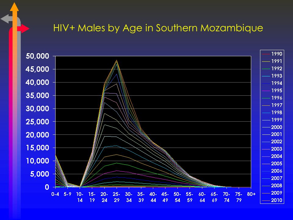 HIV+ Males by Age in Southern Mozambique