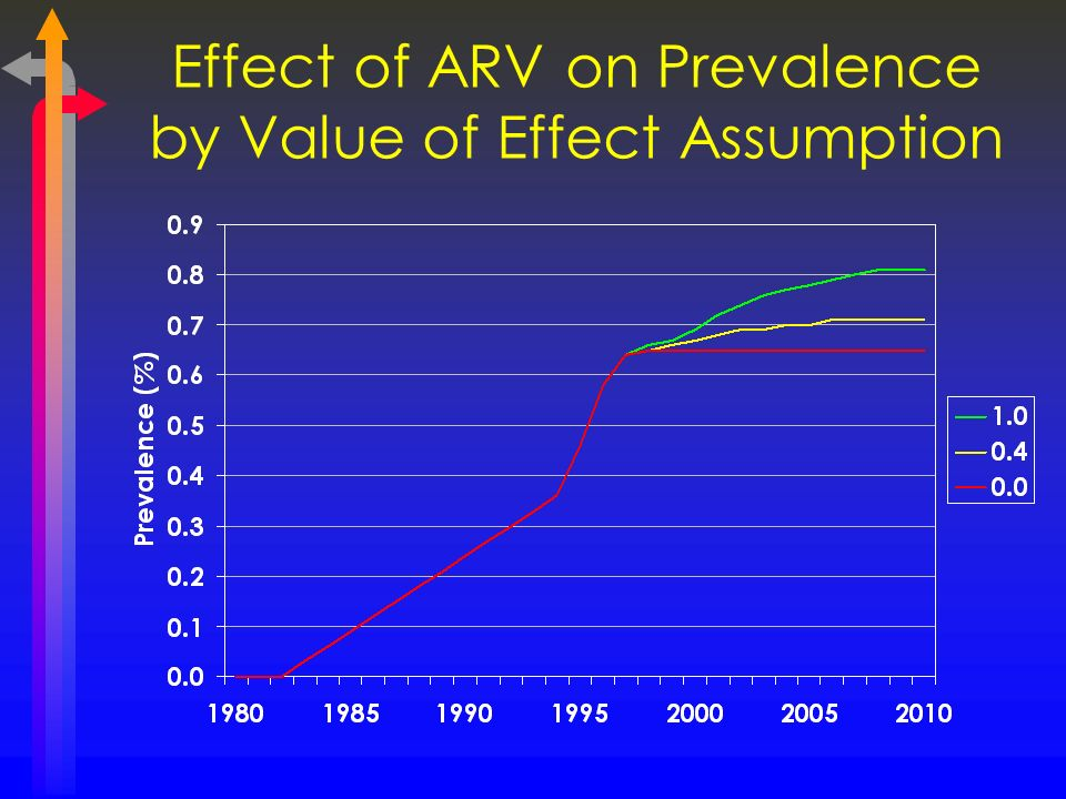 Effect of ARV on Prevalence by Value of Effect Assumption