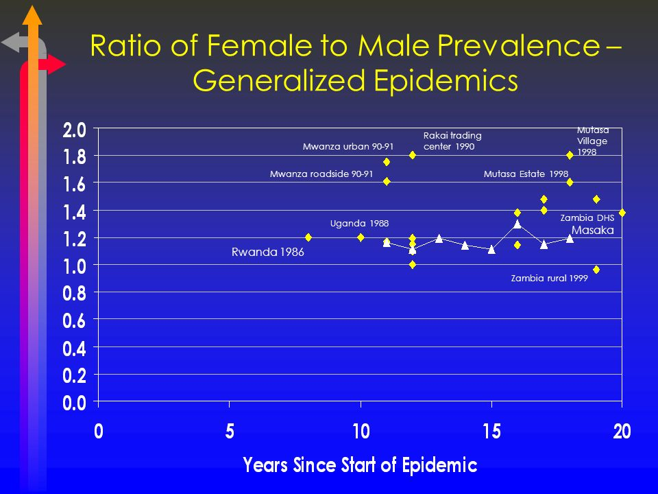 Ratio of Female to Male Prevalence – Generalized Epidemics Mutasa Village 1998 Masaka Rakai trading center 1990 Mwanza urban 90-91 Mwanza roadside 90-91 Zambia rural 1999 Mutasa Estate 1998 Rwanda 1986 Uganda 1988 Zambia DHS