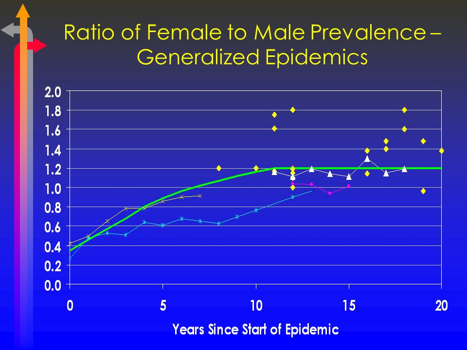 Ratio of Female to Male Prevalence – Generalized Epidemics