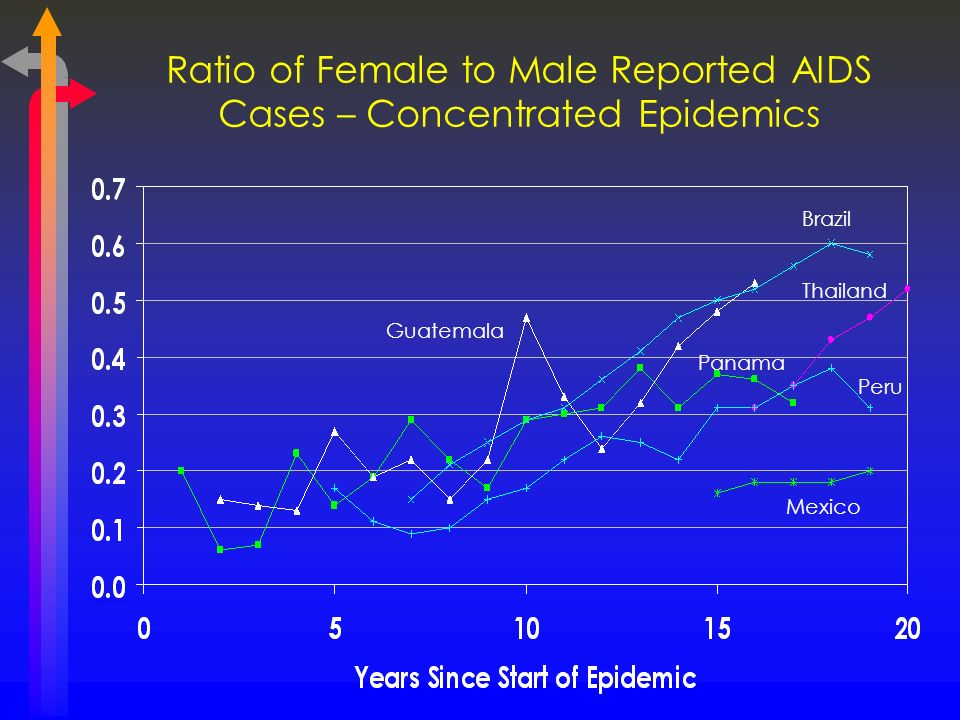 Ratio of Female to Male Reported AIDS Cases – Concentrated Epidemics Guatemala Panama Mexico Brazil Thailand Peru