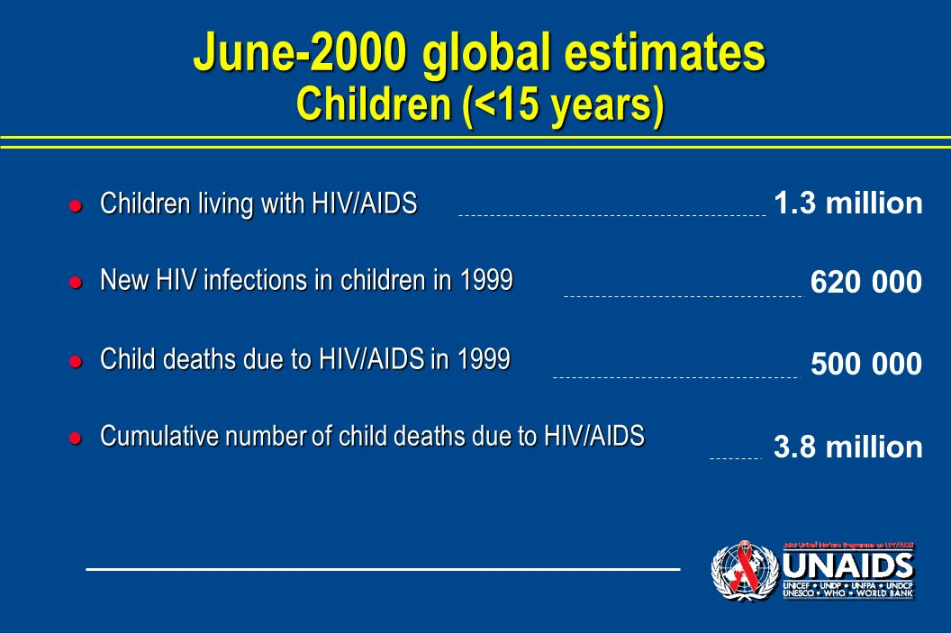 l Children living with HIV/AIDS l New HIV infections in children in 1999 l Child deaths due to HIV/AIDS in 1999 l Cumulative number of child deaths due to HIV/AIDS June-2000 global estimates Children (<15 years) 1.3 million 620 000 500 000 3.8 million