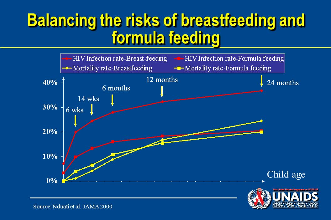 Balancing the risks of breastfeeding and formula feeding 6 wks 14 wks 6 months 12 months 24 months Child age Source: Nduati et al.