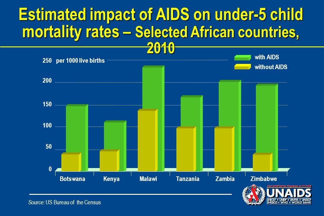 Estimated impact of AIDS on under-5 child mortality rates – Selected African countries, 2010 Source: US Bureau of the Census 250 200 150 100 50 0 per 1000 live births with AIDS BotswanaKenyaMalawiTanzaniaZambiaZimbabwe without AIDS