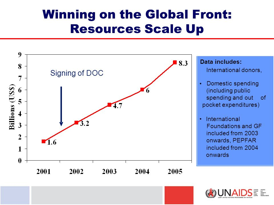 Winning on the Global Front: Resources Scale Up Data includes: International donors, Domestic spending (including public spending and outof pocket expenditures) International Foundations and GF included from 2003 onwards, PEPFAR included from 2004 onwards Signing of DOC