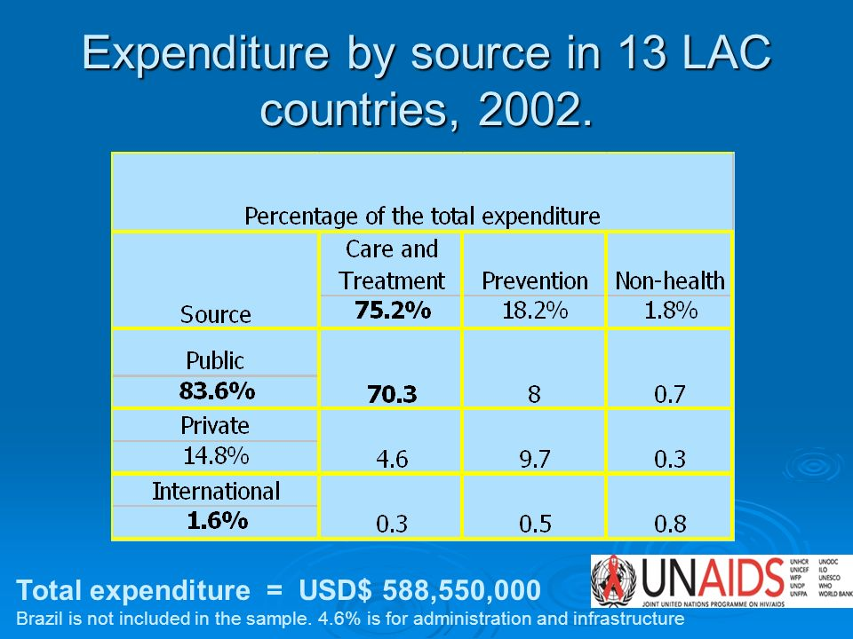 Expenditure by source in 13 LAC countries, 2002. Total expenditure = USD$ 588,550,000 Brazil is not included in the sample. 4.6% is for administration
