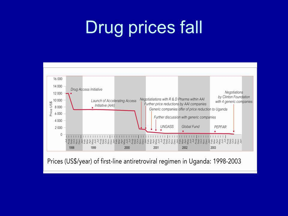 Drug prices fall