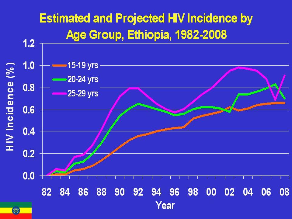 No. HIV-pos, 2003: Female:810,000 Male:650,000 Total:1.5 million