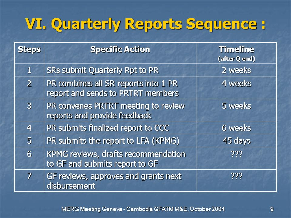 MERG Meeting Geneva - Cambodia GFATM M&E; October 20049 VI. Quarterly Reports Sequence : Steps Specific Action Timeline (after Q end) 1 SRs submit Qua