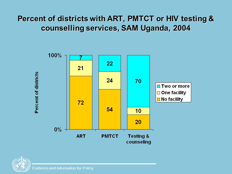 Percent of districts with ART, PMTCT or HIV testing & counselling services, SAM Uganda, 2004