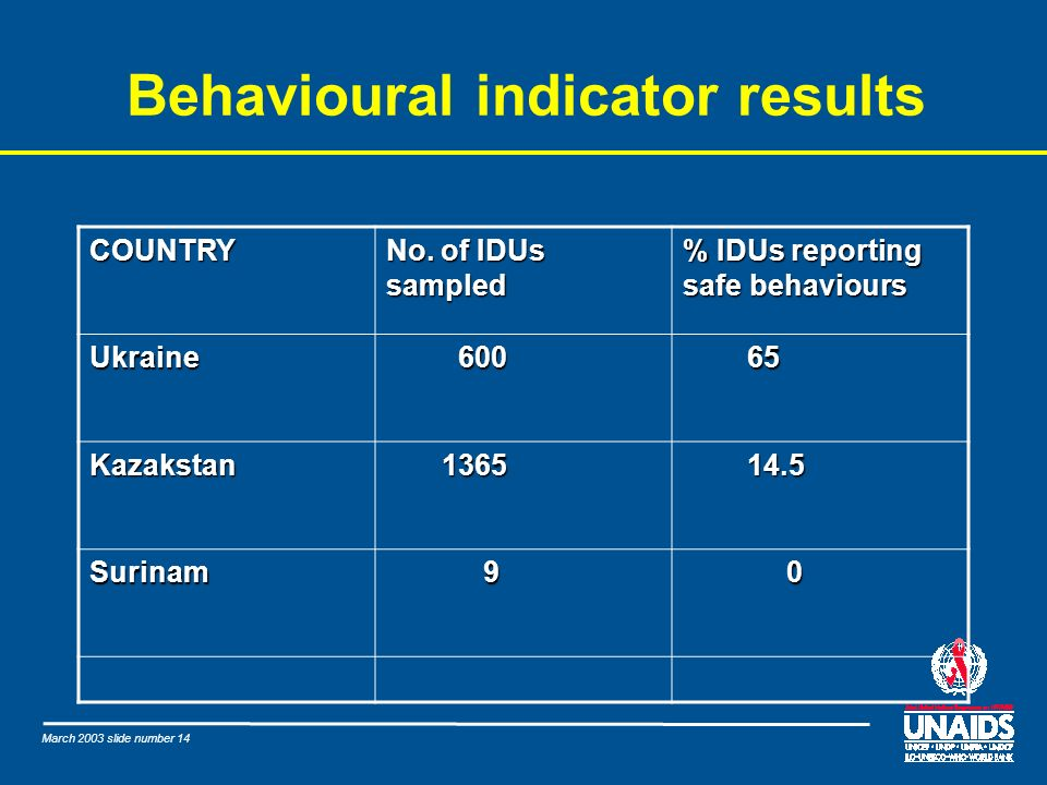 March 2003 slide number 14 Behavioural indicator results COUNTRY No.