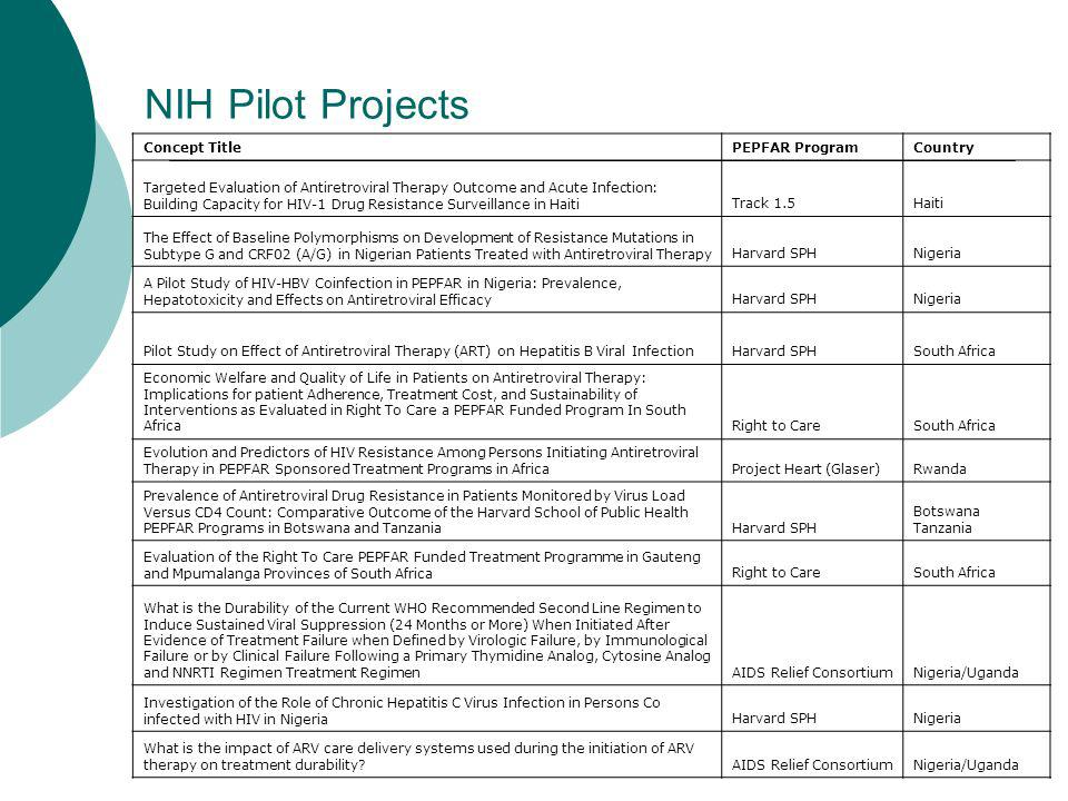 NIH Pilot Projects Concept TitlePEPFAR ProgramCountry Targeted Evaluation of Antiretroviral Therapy Outcome and Acute Infection: Building Capacity for HIV-1 Drug Resistance Surveillance in HaitiTrack 1.5Haiti The Effect of Baseline Polymorphisms on Development of Resistance Mutations in Subtype G and CRF02 (A/G) in Nigerian Patients Treated with Antiretroviral TherapyHarvard SPHNigeria A Pilot Study of HIV-HBV Coinfection in PEPFAR in Nigeria: Prevalence, Hepatotoxicity and Effects on Antiretroviral EfficacyHarvard SPHNigeria Pilot Study on Effect of Antiretroviral Therapy (ART) on Hepatitis B Viral InfectionHarvard SPHSouth Africa Economic Welfare and Quality of Life in Patients on Antiretroviral Therapy: Implications for patient Adherence, Treatment Cost, and Sustainability of Interventions as Evaluated in Right To Care a PEPFAR Funded Program In South AfricaRight to CareSouth Africa Evolution and Predictors of HIV Resistance Among Persons Initiating Antiretroviral Therapy in PEPFAR Sponsored Treatment Programs in AfricaProject Heart (Glaser)Rwanda Prevalence of Antiretroviral Drug Resistance in Patients Monitored by Virus Load Versus CD4 Count: Comparative Outcome of the Harvard School of Public Health PEPFAR Programs in Botswana and TanzaniaHarvard SPH Botswana Tanzania Evaluation of the Right To Care PEPFAR Funded Treatment Programme in Gauteng and Mpumalanga Provinces of South AfricaRight to CareSouth Africa What is the Durability of the Current WHO Recommended Second Line Regimen to Induce Sustained Viral Suppression (24 Months or More) When Initiated After Evidence of Treatment Failure when Defined by Virologic Failure, by Immunological Failure or by Clinical Failure Following a Primary Thymidine Analog, Cytosine Analog and NNRTI Regimen Treatment RegimenAIDS Relief ConsortiumNigeria/Uganda Investigation of the Role of Chronic Hepatitis C Virus Infection in Persons Co infected with HIV in NigeriaHarvard SPHNigeria What is the impact of ARV care delivery systems used during the initiation of ARV therapy on treatment durability AIDS Relief ConsortiumNigeria/Uganda
