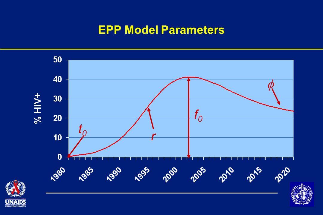 EPP Model Parameters t0t0 f0f0 r