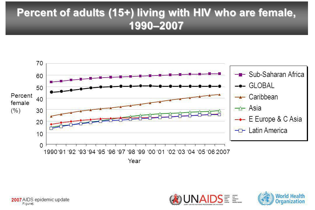 AIDS epidemic update Figure 2007