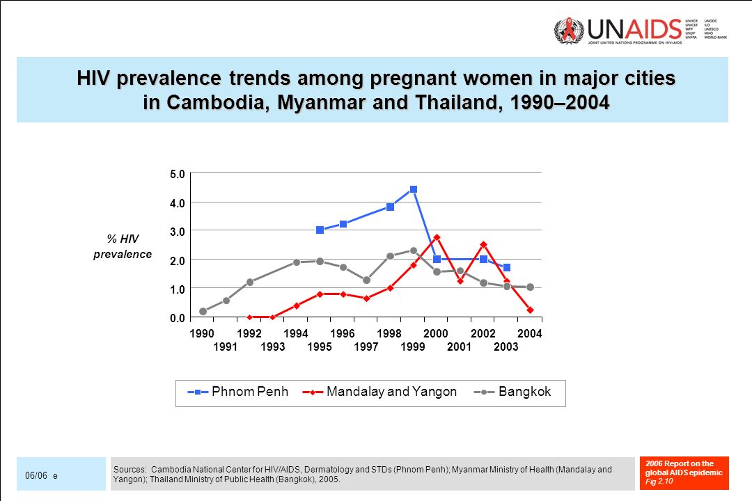 2006 Report on the global AIDS epidemic Fig 06/06 e HIV prevalence trends among pregnant women in major cities in Cambodia, Myanmar and Thailand, 1990–2004 Phnom PenhMandalay and YangonBangkok Sources: Cambodia National Center for HIV/AIDS, Dermatology and STDs (Phnom Penh); Myanmar Ministry of Health (Mandalay and Yangon); Thailand Ministry of Public Health (Bangkok), 2005.