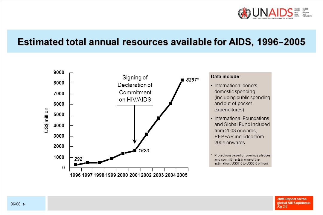 2006 Report on the global AIDS epidemic Fig 06/06 e Estimated total annual resources available for AIDS, * US$ million Signing of Declaration of Commitment on HIV/AIDS Data include: International donors, domestic spending (including public spending and out-of-pocket expenditures) International Foundations and Global Fund included from 2003 onwards, PEPFAR included from 2004 onwards * Projections based on previous pledges and commitments (range of the estimation: US$7.5 to US$8.5 billion).