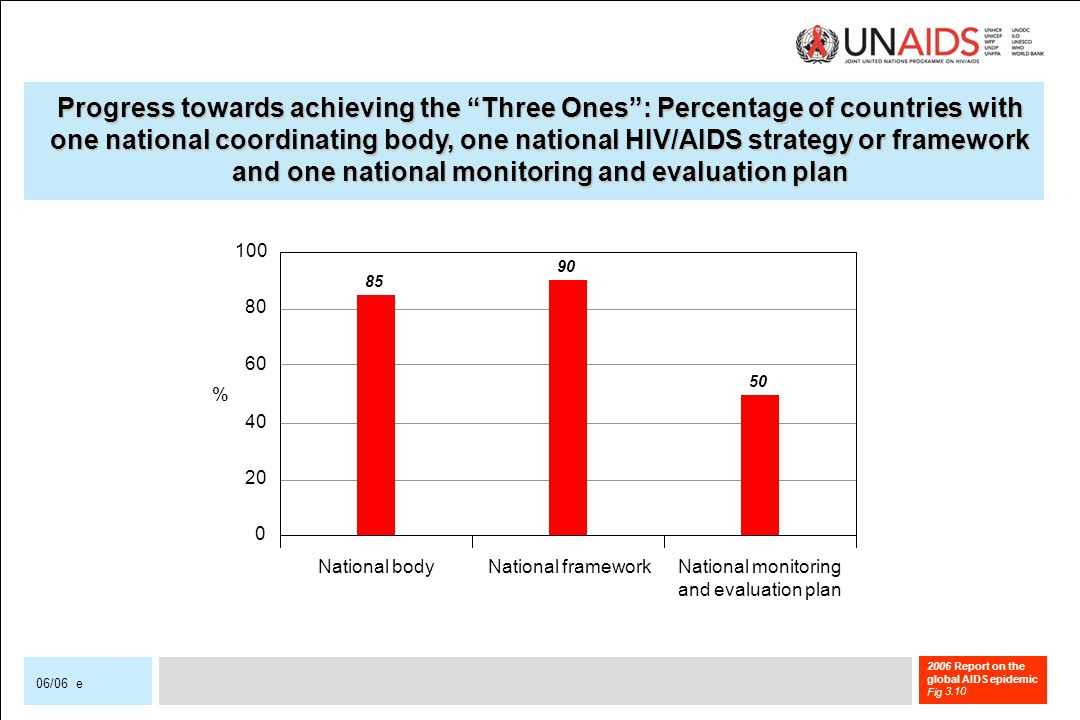 2006 Report on the global AIDS epidemic Fig 06/06 e Progress towards achieving the Three Ones: Percentage of countries with one national coordinating body, one national HIV/AIDS strategy or framework and one national monitoring and evaluation plan National bodyNational frameworkNational monitoring and evaluation plan % 3.10