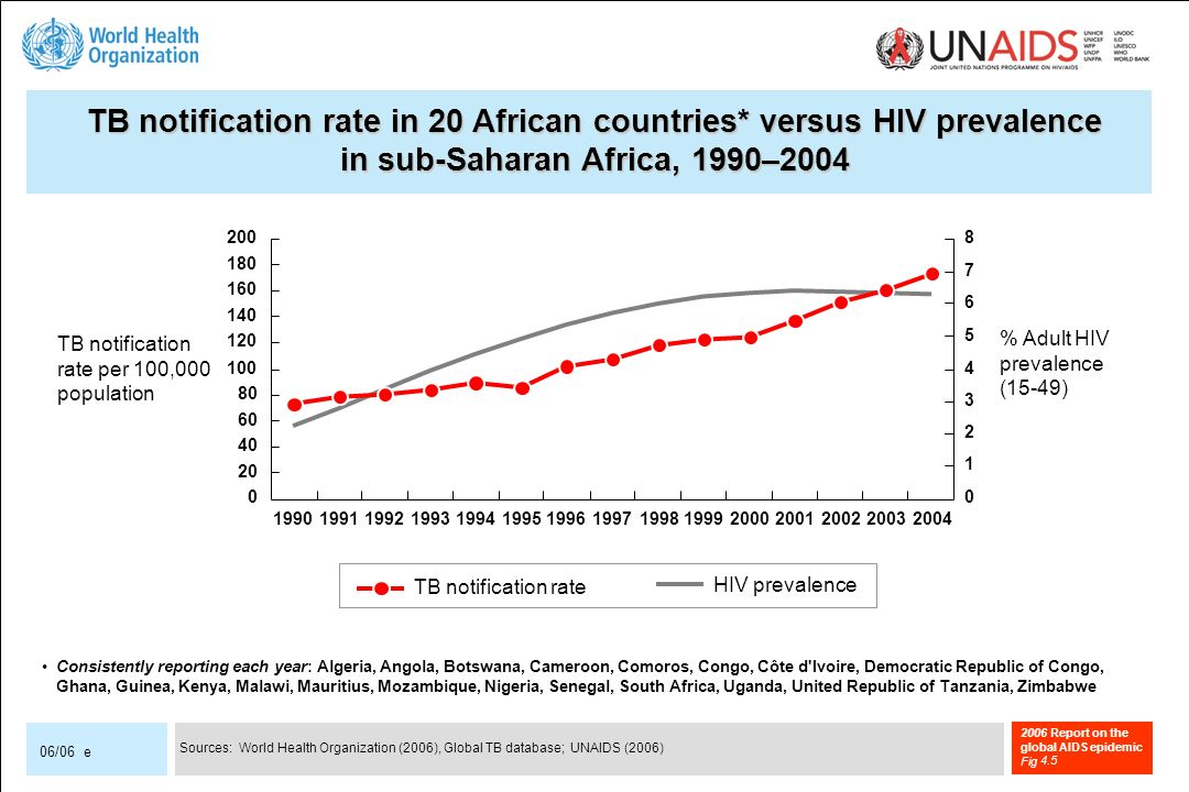 2006 Report on the global AIDS epidemic Fig 06/06 e TB notification rate in 20 African countries* versus HIV prevalence in sub-Saharan Africa, 1990–2004 Sources: World Health Organization (2006), Global TB database; UNAIDS (2006) Consistently reporting each year: Algeria, Angola, Botswana, Cameroon, Comoros, Congo, Côte d Ivoire, Democratic Republic of Congo, Ghana, Guinea, Kenya, Malawi, Mauritius, Mozambique, Nigeria, Senegal, South Africa, Uganda, United Republic of Tanzania, Zimbabwe TB notification rate TB notification rate per 100,000 population % Adult HIV prevalence (15-49) HIV prevalence 4.5