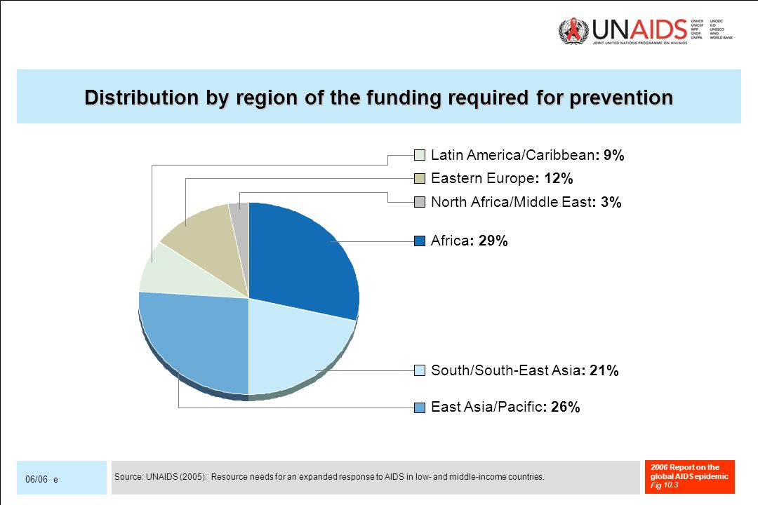 2006 Report on the global AIDS epidemic Fig 06/06 e Distribution by region of the funding required for prevention Latin America/Caribbean: 9% Eastern Europe: 12% North Africa/Middle East: 3% Africa: 29% South/South-East Asia: 21% East Asia/Pacific: 26% Source: UNAIDS (2005).