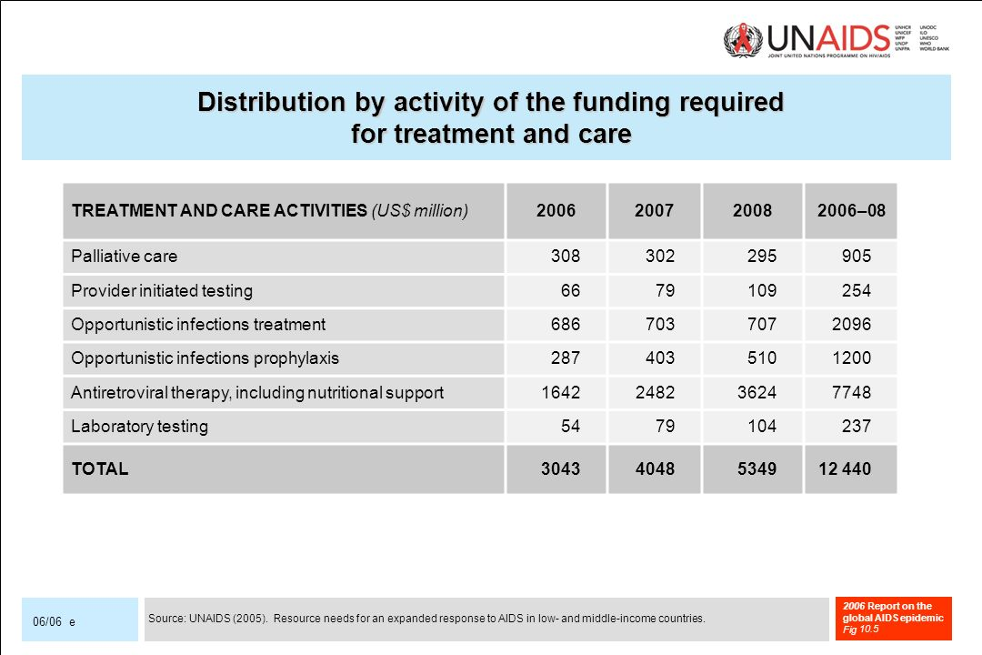 2006 Report on the global AIDS epidemic Fig 06/06 e TREATMENT AND CARE ACTIVITIES (US$ million) –08 Palliative care Provider initiated testing Opportunistic infections treatment Opportunistic infections prophylaxis Antiretroviral therapy, including nutritional support Laboratory testing TOTAL Distribution by activity of the funding required for treatment and care 10.5 Source: UNAIDS (2005).