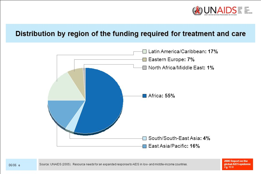2006 Report on the global AIDS epidemic Fig 06/06 e Distribution by region of the funding required for treatment and care Latin America/Caribbean: 17% Eastern Europe: 7% North Africa/Middle East: 1% Africa: 55% South/South-East Asia: 4% East Asia/Pacific: 16% Source: UNAIDS (2005).
