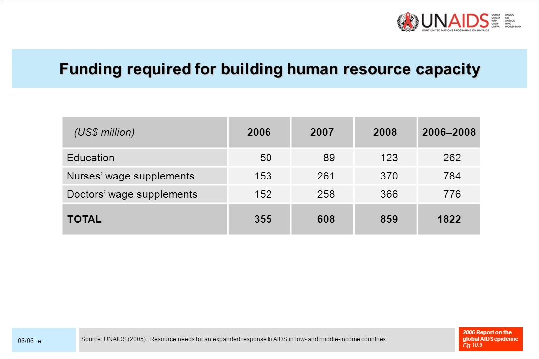 2006 Report on the global AIDS epidemic Fig 06/06 e (US$ million) –2008 Education Nurses wage supplements Doctors wage supplements TOTAL Funding required for building human resource capacity 10.9 Source: UNAIDS (2005).
