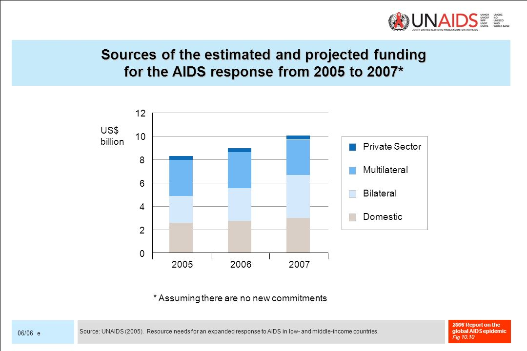2006 Report on the global AIDS epidemic Fig 06/06 e Sources of the estimated and projected funding for the AIDS response from 2005 to 2007* * Assuming there are no new commitments Source: UNAIDS (2005).