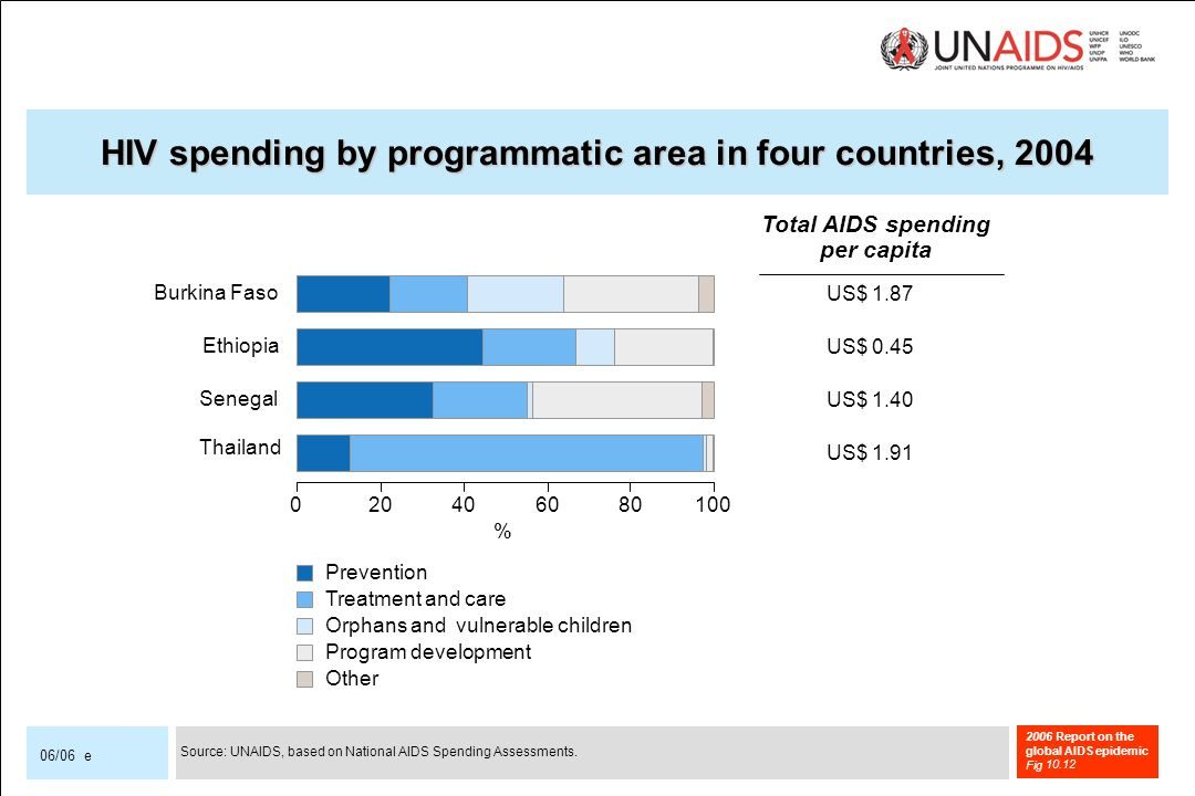 2006 Report on the global AIDS epidemic Fig 06/06 e HIV spending by programmatic area in four countries, 2004 Thailand Senegal Ethiopia Burkina Faso Prevention Treatment and care Orphans and vulnerable children Program development Other US$ 1.87 US$ 0.45 US$ 1.40 US$ 1.91 Total AIDS spending per capita % Source: UNAIDS, based on National AIDS Spending Assessments.