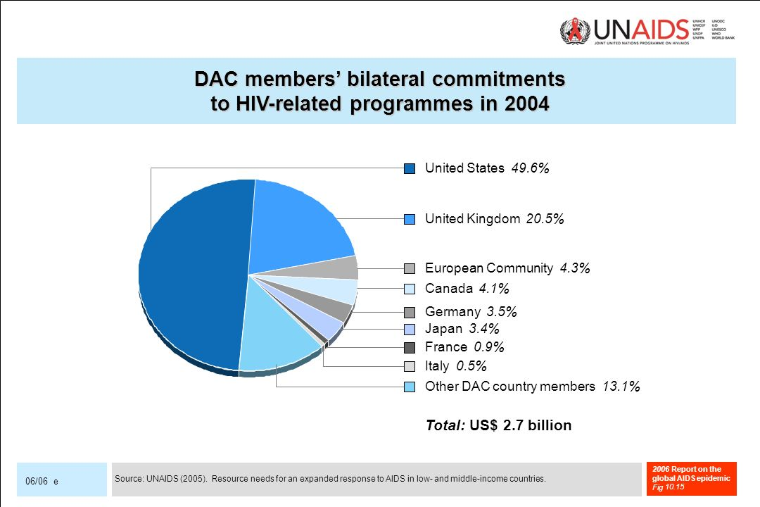 2006 Report on the global AIDS epidemic Fig 06/06 e DAC members bilateral commitments to HIV-related programmes in 2004 France 0.9% United Kingdom 20.5% United States 49.6% Other DAC country members 13.1% Italy 0.5% European Community 4.3% Canada 4.1% Germany 3.5% Japan 3.4% Total: US$ 2.7 billion Source: UNAIDS (2005).