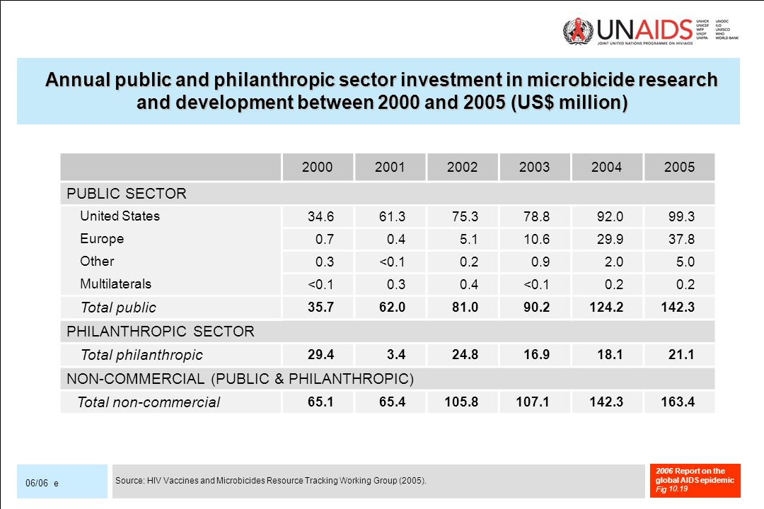2006 Report on the global AIDS epidemic Fig 06/06 e PUBLIC SECTOR United States Europe Other0.3< Multilaterals< < Total public PHILANTHROPIC SECTOR Total philanthropic NON-COMMERCIAL (PUBLIC & PHILANTHROPIC) Total non-commercial Annual public and philanthropic sector investment in microbicide research and development between 2000 and 2005 (US$ million) Source: HIV Vaccines and Microbicides Resource Tracking Working Group (2005).