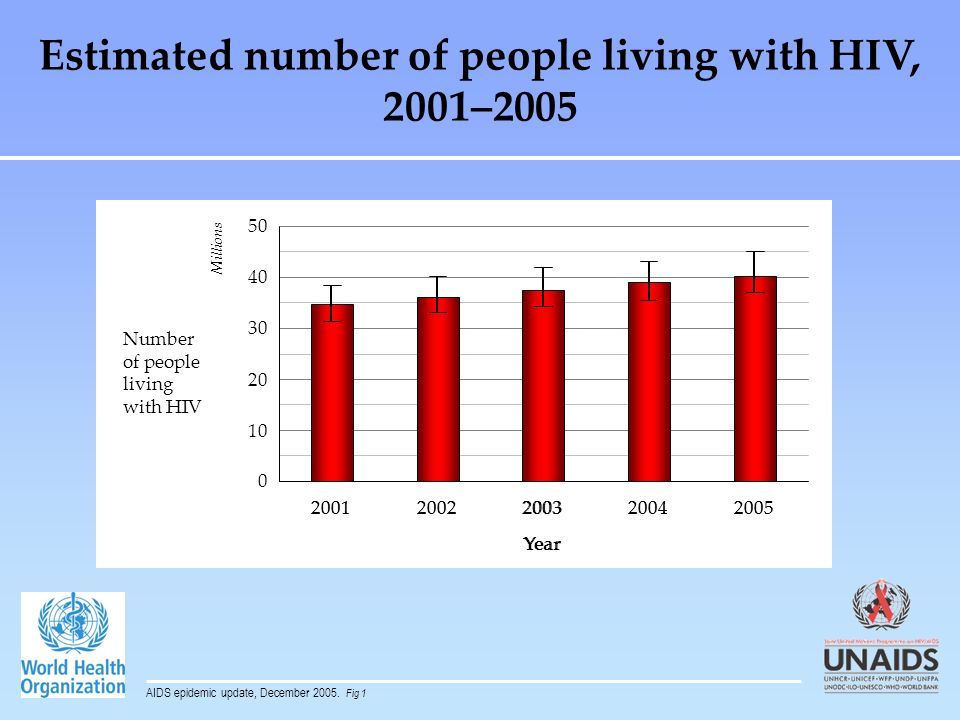 20012002200320042005 Year 0 10 20 30 40 50 Millions Number of people living with HIV Estimated number of people living with HIV, 2001–2005 AIDS epidem