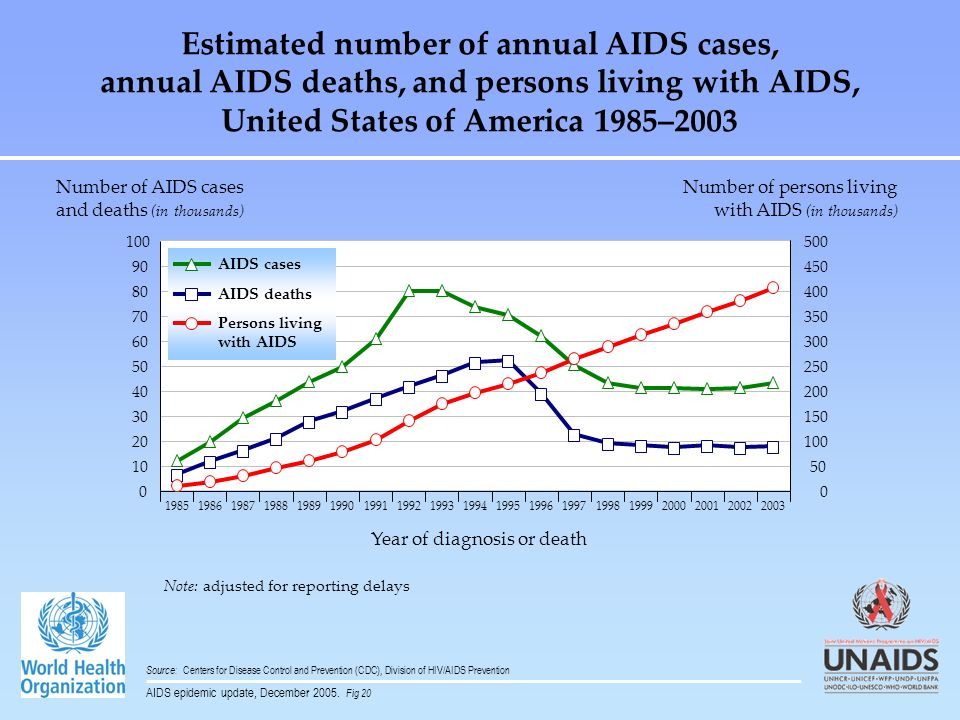 Note: adjusted for reporting delays Estimated number of annual AIDS cases, annual AIDS deaths, and persons living with AIDS, United States of America