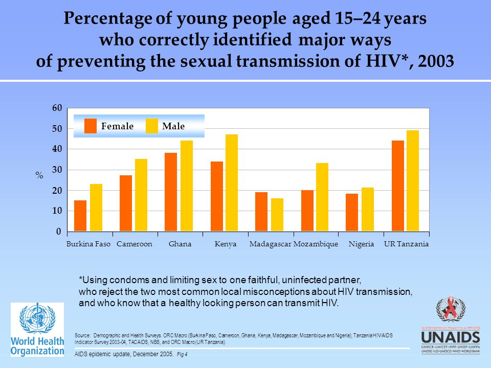 Percentage of young people aged 15–24 years who correctly identified major ways of preventing the sexual transmission of HIV*, 2003 0 10 20 30 40 50 6