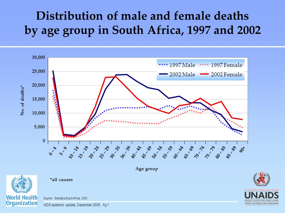 Distribution of male and female deaths by age group in South Africa, 1997 and 2002 Source: Statistics South Africa, 2005 Age group 0 5,000 10,000 15,0