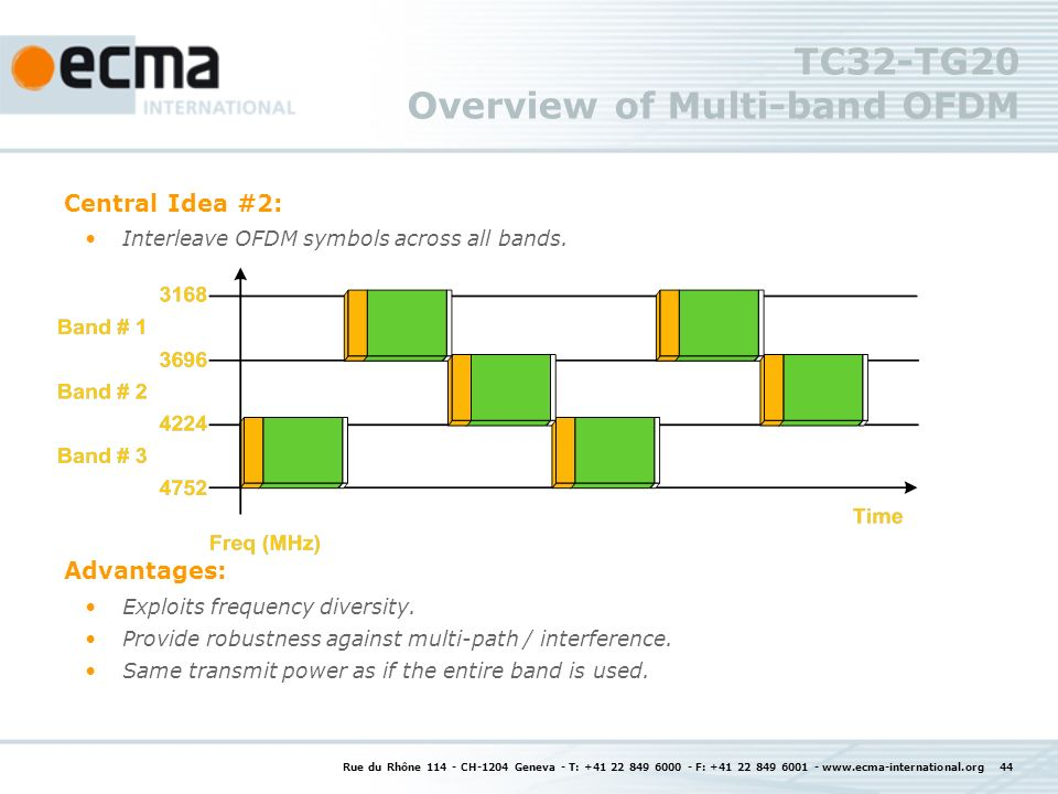 Rue du Rhône CH-1204 Geneva - T: F: TC32-TG20 Overview of Multi-band OFDM Central Idea #2: Interleave OFDM symbols across all bands.