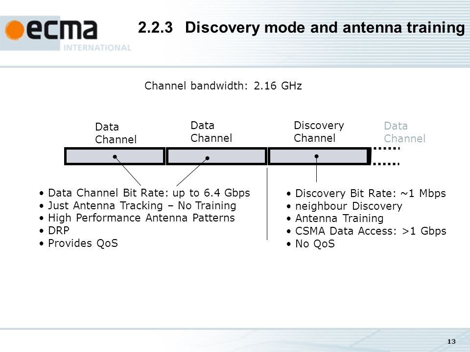 13 2.2.3Discovery mode and antenna training Channel bandwidth: 2.16 GHz Discovery Channel Data Channel Data Channel Data Channel Data Channel Bit Rate