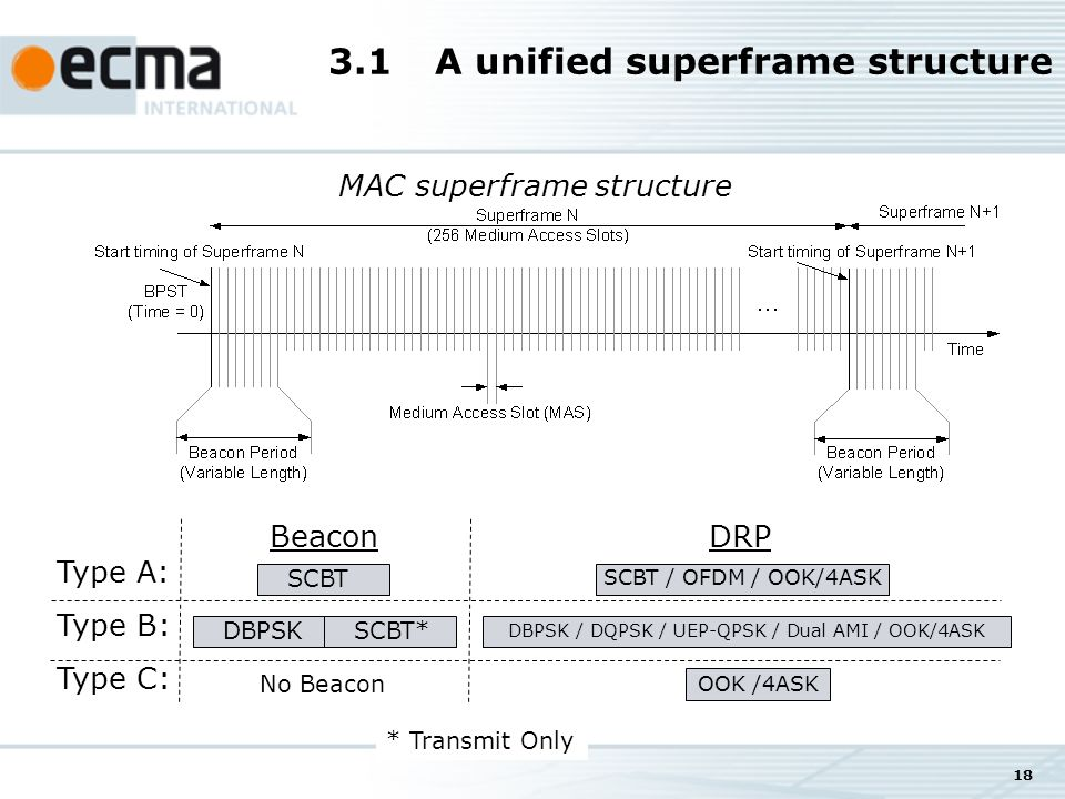 18 3.1A unified superframe structure MAC superframe structure * Transmit Only Type A: Type B: Type C: SCBT Beacon DBPSKSCBT* No Beacon SCBT / OFDM / OOK/4ASK DRP DBPSK / DQPSK / UEP-QPSK / Dual AMI / OOK/4ASK OOK /4ASK