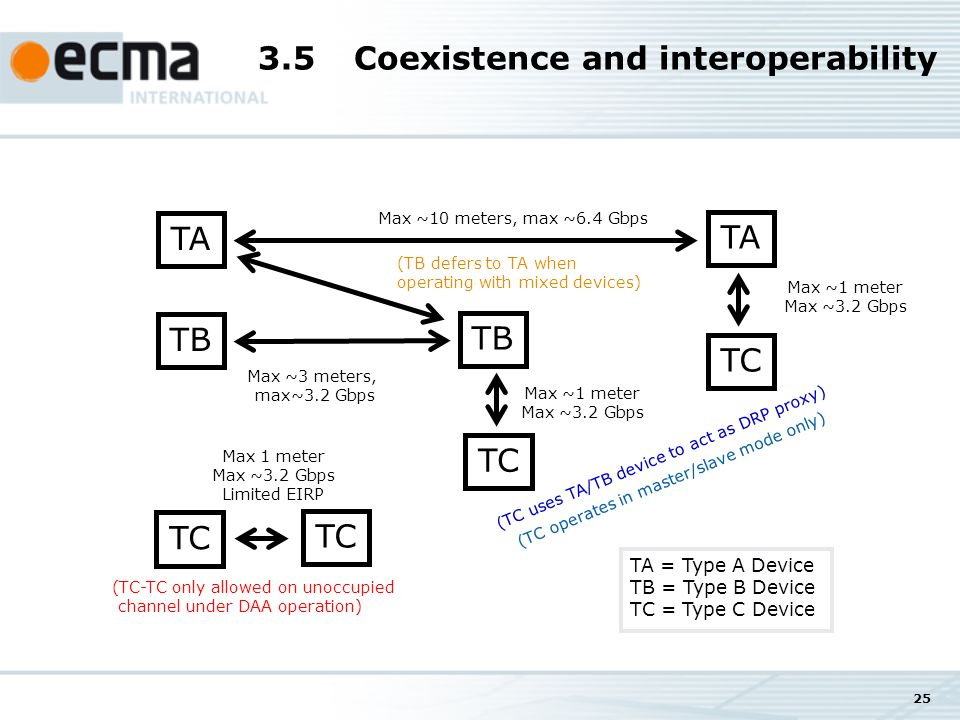 25 3.5Coexistence and interoperability TA Max ~10 meters, max ~6.4 Gbps TB Max ~3 meters, max~3.2 Gbps TC Max 1 meter Max ~3.2 Gbps Limited EIRP TC Max ~1 meter Max ~3.2 Gbps (TC-TC only allowed on unoccupied channel under DAA operation) (TC uses TA/TB device to act as DRP proxy) (TB defers to TA when operating with mixed devices) (TC operates in master/slave mode only) TA = Type A Device TB = Type B Device TC = Type C Device Max ~1 meter Max ~3.2 Gbps