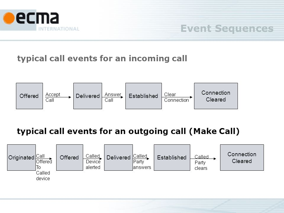 Event Sequences typical call events for an incoming call OfferedDeliveredEstablished Accept Call Answer Call Connection Cleared Clear Connection typical call events for an outgoing call (Make Call) Connection Cleared EstablishedDeliveredOfferedOriginated Called Party clears Called Party answers Called Device alerted Call Offered To Called device