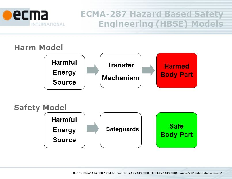 Rue du Rhône 114 - CH-1204 Geneva - T: +41 22 849 6000 - F: +41 22 849 6001 - www.ecma-international.org 3 Hazard Based Safety Engineering Procedure Procedure: Identify Injury harm or hazards Identify energy sources and energy transfer means Specify safeguards: Rationale (why), Requirements (performance), and function (what it does) Specify criteria and/or construction parameters for conformance tests that demonstrate effectiveness.