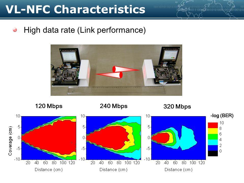Why VL-NFC .