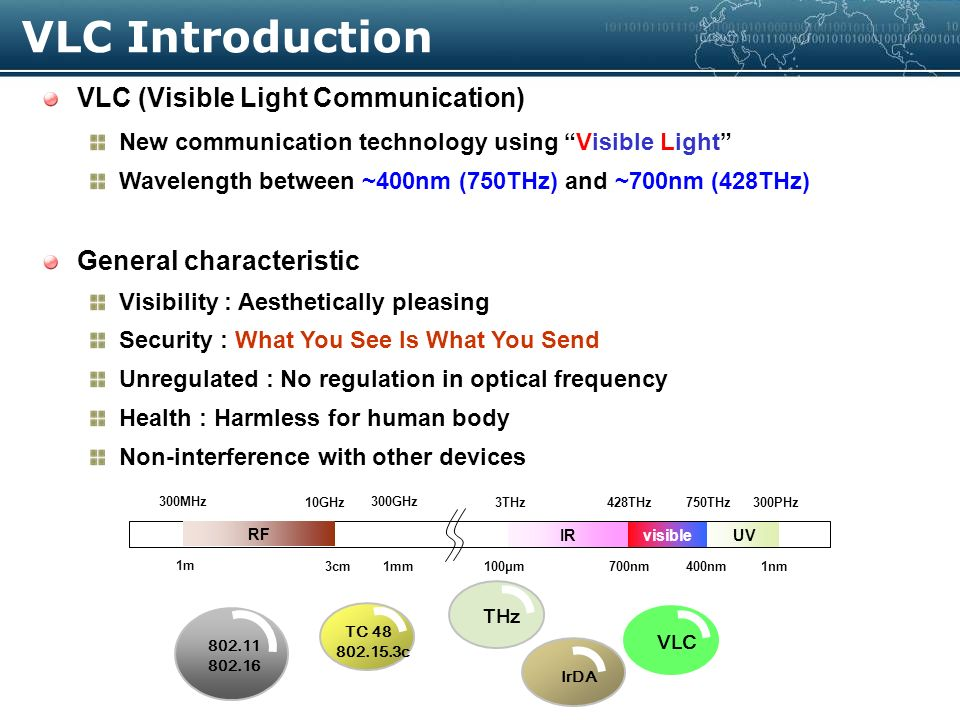 VLC (Visible Light Communication) New communication technology using Visible Light Wavelength between ~400nm (750THz) and ~700nm (428THz) General characteristic Visibility : Aesthetically pleasing Security : What You See Is What You Send Unregulated : No regulation in optical frequency Health : Harmless for human body Non-interference with other devices visibleIRUV 700nm400nm100μm RF 3cm 1m 1nm 428THz750THz3THz10GHz 300MHz 300PHz 1mm 300GHz IrDA TC 48 802.15.3c THz VLC 802.11 802.16 VLC Introduction