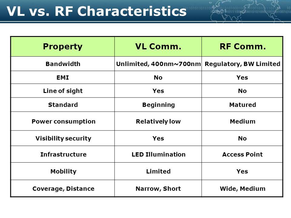 PropertyVL Comm.RF Comm.