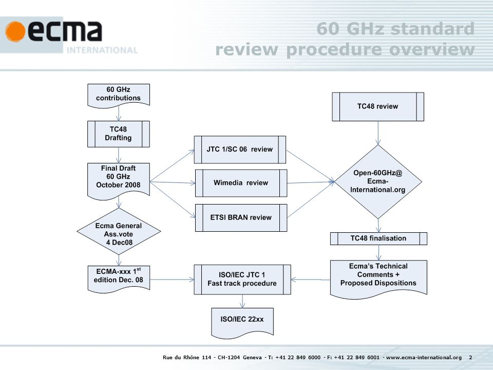 Rue du Rhône 114 - CH-1204 Geneva - T: +41 22 849 6000 - F: +41 22 849 6001 - www.ecma-international.org 2 60 GHz standard review procedure overview