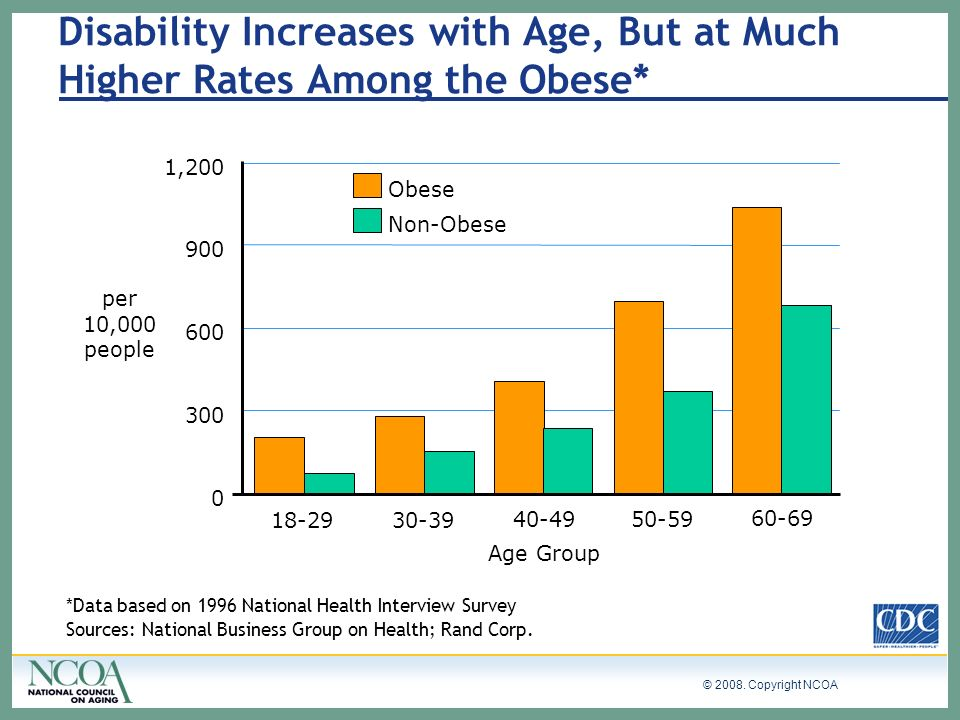 © 2008. Copyright NCOA Disability Increases with Age, But at Much Higher Rates Among the Obese* *Data based on 1996 National Health Interview Survey S