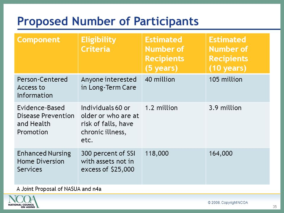 © 2008. Copyright NCOA ComponentEligibility Criteria Estimated Number of Recipients (5 years) Estimated Number of Recipients (10 years) Person-Centere