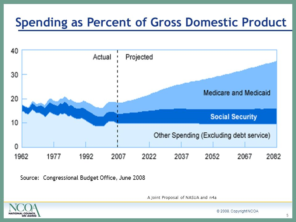 © 2008. Copyright NCOA 5 Source: Congressional Budget Office, June 2008 A Joint Proposal of NASUA and n4a Spending as Percent of Gross Domestic Produc